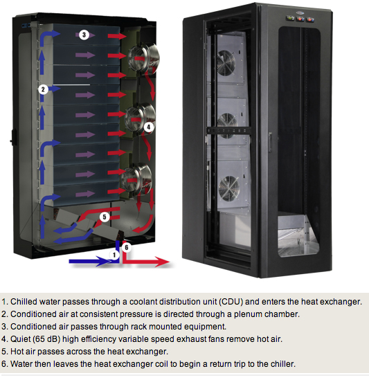 Great Lakes offers high-end, water cooled rack systems for high density and mission critical installations.